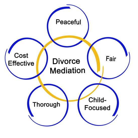 Divorce Mediation Tennessee